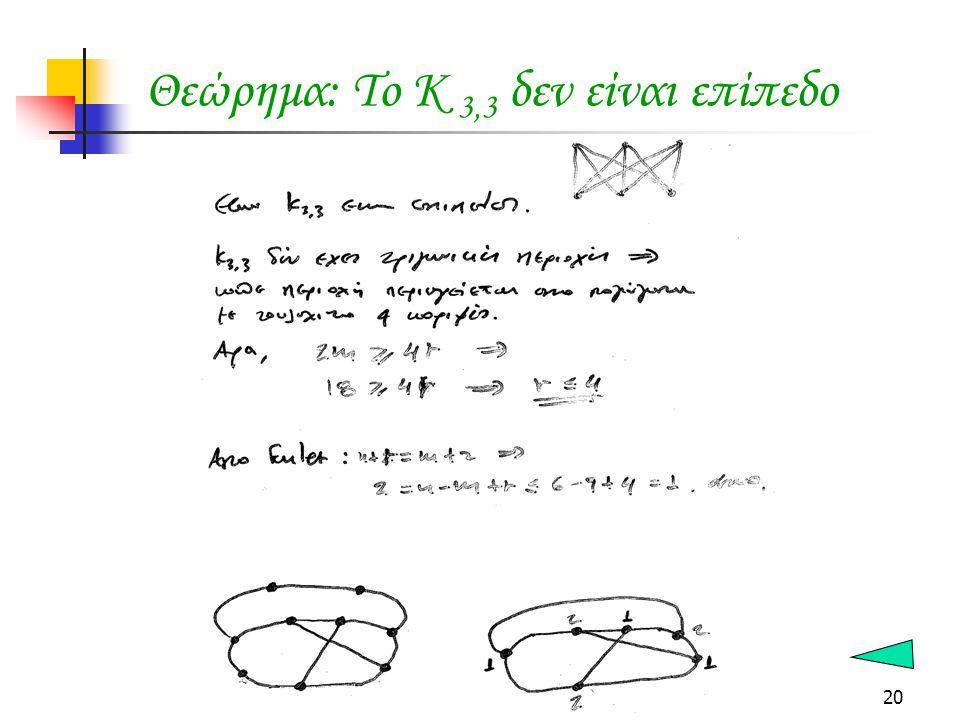20 Θεώρημα: Το Κ 3,3 δεν είναι επίπεδο