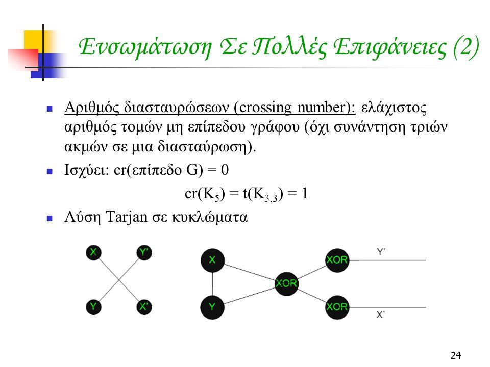 24 Ενσωμάτωση Σε Πολλές Επιφάνειες (2) Αριθμός διασταυρώσεων (crossing number): ελάχιστος αριθμός τομών μη επίπεδου γράφου (όχι συνάντηση τριών ακμών σε μια διασταύρωση).