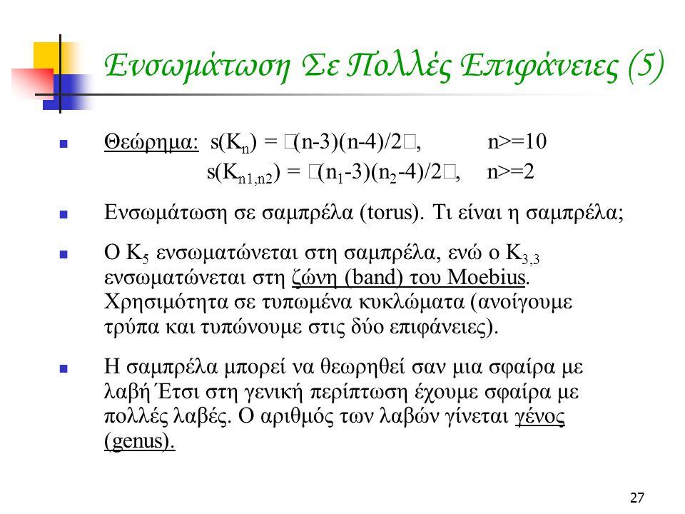 27 Ενσωμάτωση Σε Πολλές Επιφάνειες (5) Θεώρημα: s(K n ) =  (n-3)(n-4)/2 , n>=10 s(K n1,n2 ) =  (n 1 -3)(n 2 -4)/2 , n>=2 Ενσωμάτωση σε σαμπρέλα (torus).