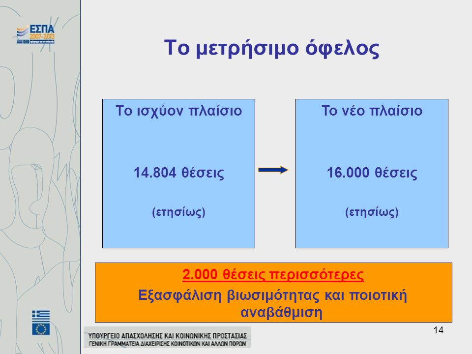14 Το ισχύον πλαίσιο 14.804 θέσεις (ετησίως) Το μετρήσιμο όφελος Το νέο πλαίσιο 16.000 θέσεις (ετησίως) 2.000 θέσεις περισσότερες Εξασφάλιση βιωσιμότητας και ποιοτική αναβάθμιση