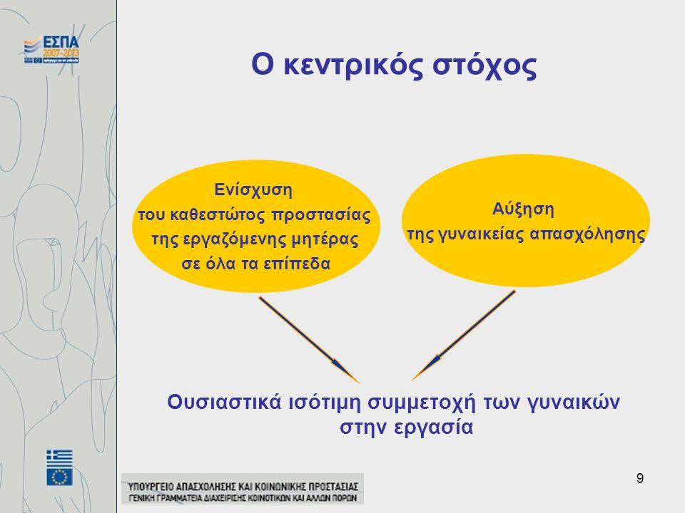 9 Ο κεντρικός στόχος Ουσιαστικά ισότιμη συμμετοχή των γυναικών στην εργασία Ενίσχυση του καθεστώτος προστασίας της εργαζόμενης μητέρας σε όλα τα επίπεδα Αύξηση της γυναικείας απασχόλησης