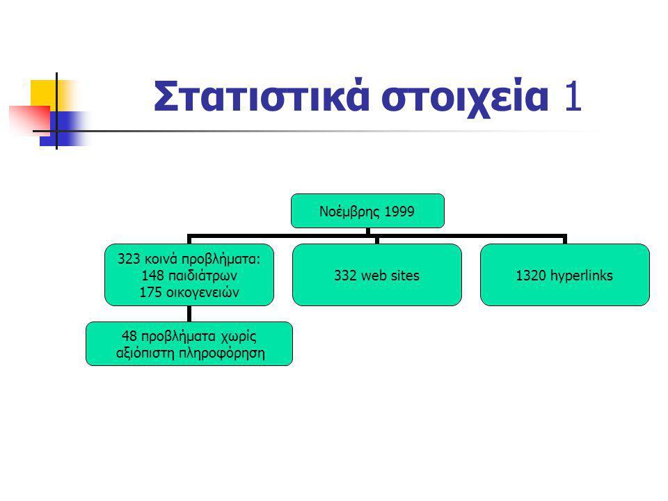 Στατιστικά στοιχεία 1 Νοέμβρης 1999 323 κοινά προβλήματα: 148 παιδιάτρων 175 οικογενειών 48 προβλήματα χωρίς αξιόπιστη πληροφόρηση 332 web sites1320 h