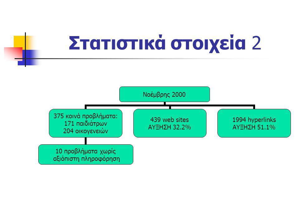 Στατιστικά στοιχεία 2 Νοέμβρης 2000 375 κοινά προβλήματα: 171 παιδιάτρων 204 οικογενειών 10 προβλήματα χωρίς αξιόπιστη πληροφόρηση 439 web sites ΑΥΞΗΣ