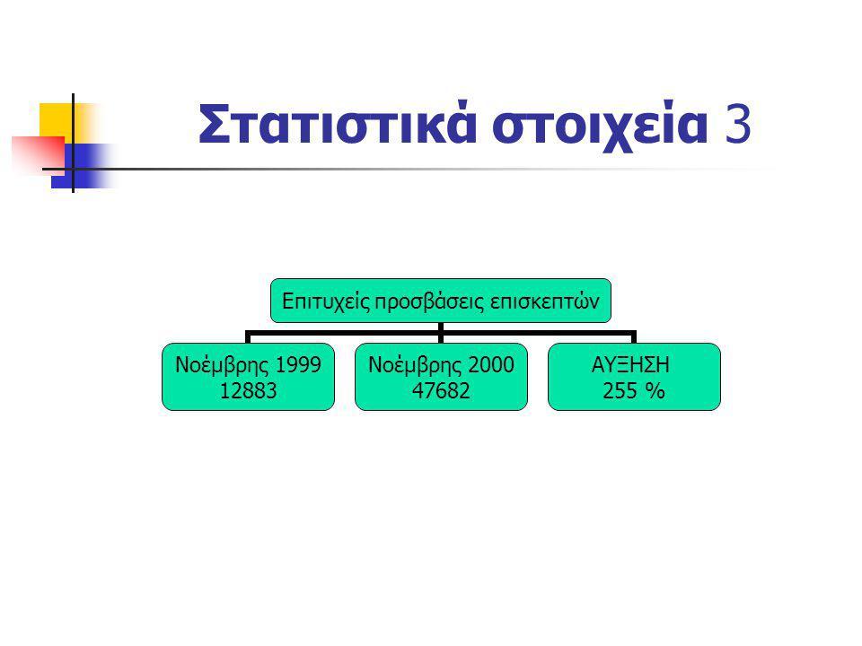 Στατιστικά στοιχεία 3 Επιτυχείς προσβάσεις επισκεπτών Νοέμβρης 1999 12883 Νοέμβρης 2000 47682 ΑΥΞΗΣΗ 255 %