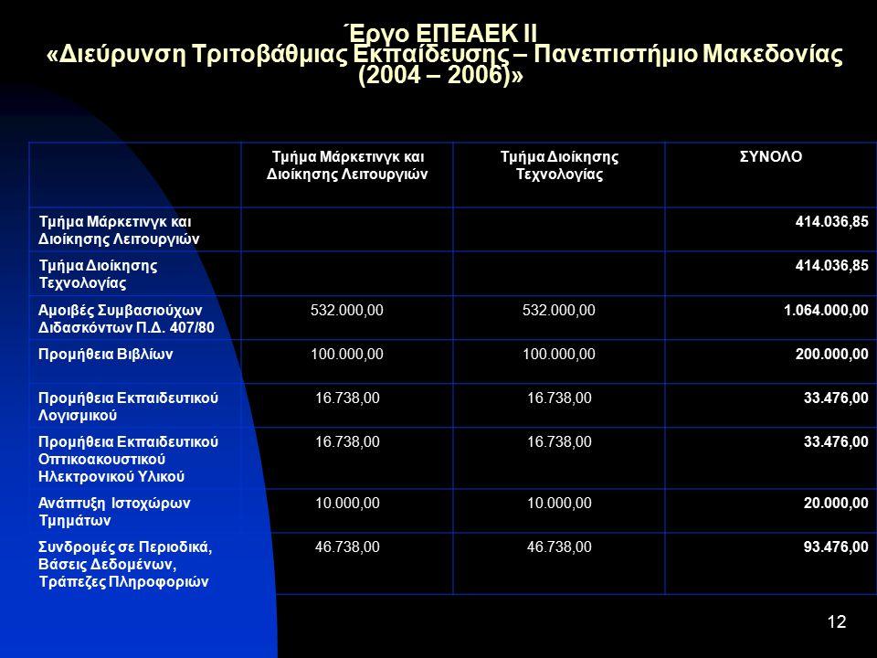 12 Έργο ΕΠΕΑΕΚ ΙΙ «Διεύρυνση Τριτοβάθμιας Εκπαίδευσης – Πανεπιστήμιο Μακεδονίας (2004 – 2006)» Τμήμα Μάρκετινγκ και Διοίκησης Λειτουργιών Τμήμα Διοίκησης Τεχνολογίας ΣΥΝΟΛΟ Τμήμα Μάρκετινγκ και Διοίκησης Λειτουργιών 414.036,85 Τμήμα Διοίκησης Τεχνολογίας 414.036,85 Αμοιβές Συμβασιούχων Διδασκόντων Π.Δ.