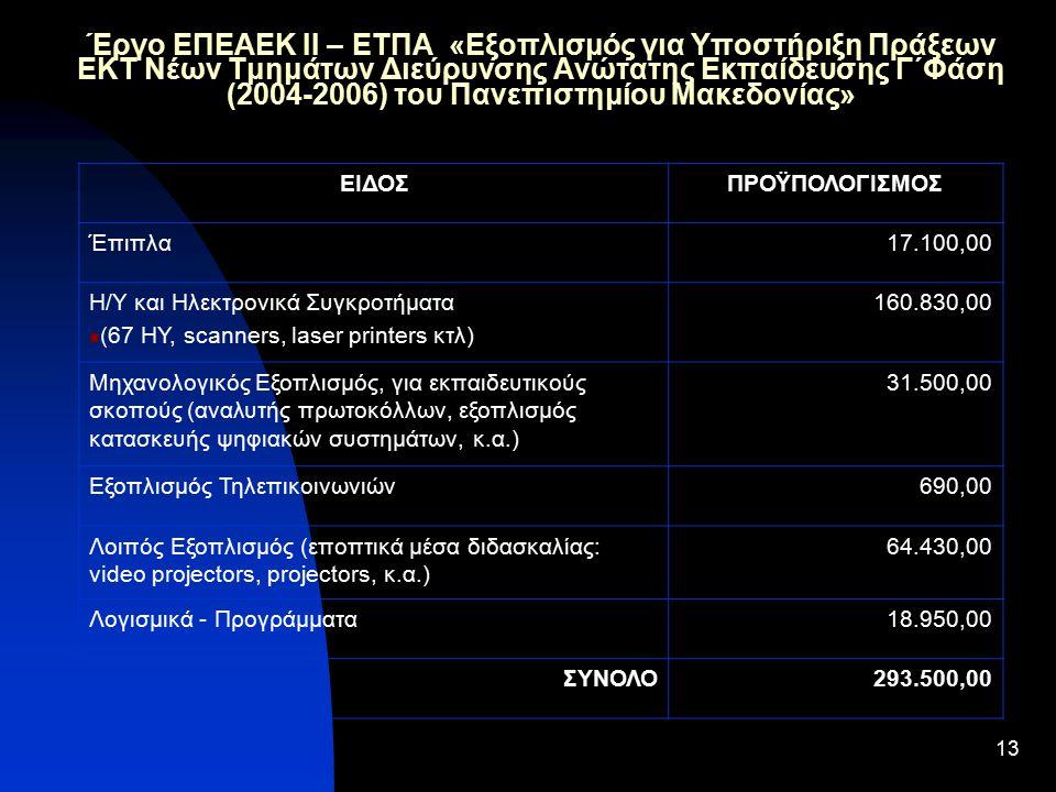 13 Έργο ΕΠΕΑΕΚ ΙΙ – ΕΤΠΑ «Εξοπλισμός για Υποστήριξη Πράξεων ΕΚΤ Νέων Τμημάτων Διεύρυνσης Ανώτατης Εκπαίδευσης Γ΄Φάση (2004-2006) του Πανεπιστημίου Μακεδονίας» ΕΙΔΟΣΠΡΟΫΠΟΛΟΓΙΣΜΟΣ Έπιπλα17.100,00 Η/Υ και Ηλεκτρονικά Συγκροτήματα (67 ΗΥ, scanners, laser printers κτλ) 160.830,00 Μηχανολογικός Εξοπλισμός, για εκπαιδευτικούς σκοπούς (αναλυτής πρωτοκόλλων, εξοπλισμός κατασκευής ψηφιακών συστημάτων, κ.α.) 31.500,00 Εξοπλισμός Τηλεπικοινωνιών690,00 Λοιπός Εξοπλισμός (εποπτικά μέσα διδασκαλίας: video projectors, projectors, κ.α.) 64.430,00 Λογισμικά - Προγράμματα18.950,00 ΣΥΝΟΛΟ293.500,00