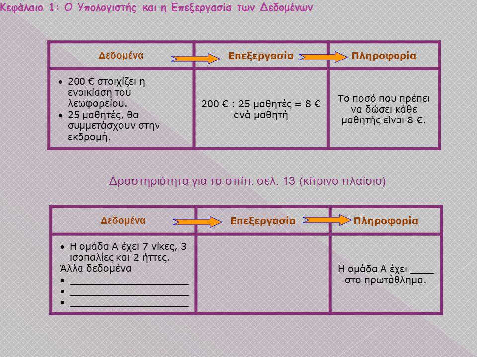 Κεφάλαιο 1: Ο Υπολογιστής και η Επεξεργασία των Δεδομένων Εικόνα 1.1: Κύκλος Επεξεργασίας των Δεδομένων