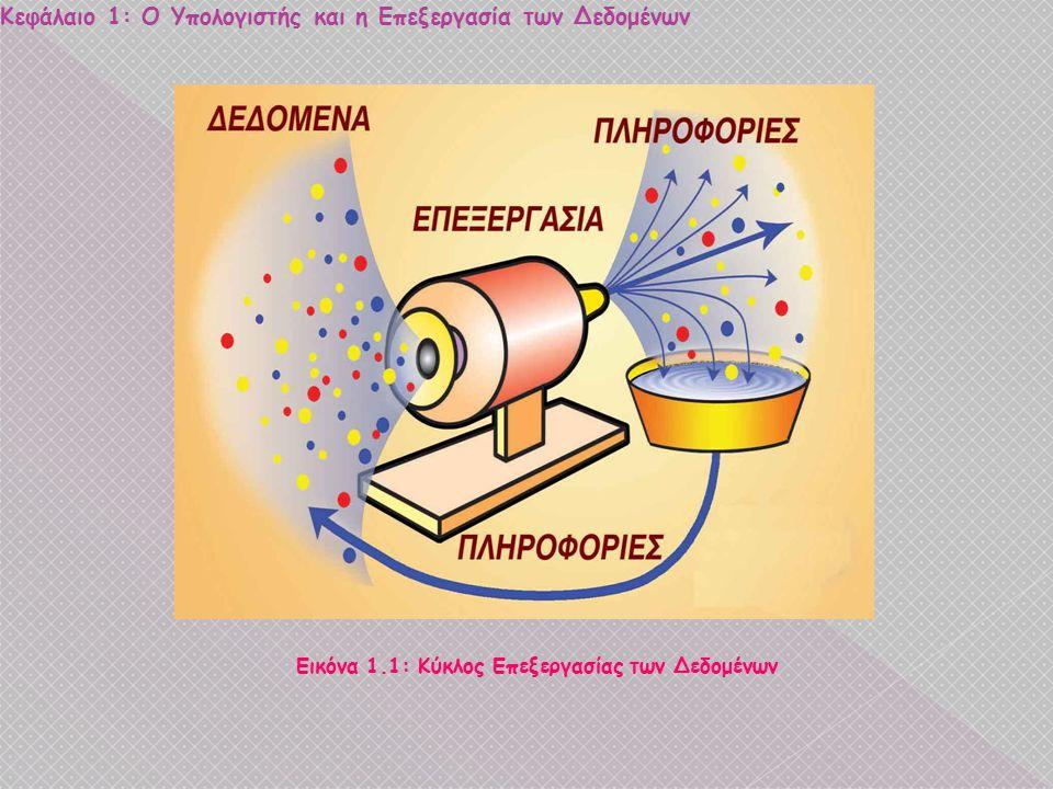 Κεφάλαιο 1: Ο Υπολογιστής και η Επεξεργασία των Δεδομένων Δεδομένα ΕπεξεργασίαΠληροφορία Μαθηματικά Α' τρίμηνο Β΄τρίμηνο Γ΄τρίμηνο Γραπτά ΜΟ=(Α' +Β' +Γ΄+Γραπτά) /4 ΜΟ Μαθηματικών Δεδομένα ΕπεξεργασίαΠληροφορία ΜΟ Μαθηματικών ΜΟ ΑΕΓ ΜΟ ΑΕΓΜ ΜΟ Φυσικής ΜΟ Πληροφορικής- Τεχνολογίας … Ετήσιος ΜΟ = (ΜΟ Μαθηματικών+ΜΟ ΑΕΓ+ΜΟ ΑΕΓΜ+ΜΟ Φυσικής+ΜΟ Πληρ- Τεχν+…) /15 Ετήσιος ΜΟ Μαθητή Νέος κύκλος επεξεργασίας των δεδομένων: Ετήσιος ΜΟ Μαθητή Νέος κύκλος επεξεργασίας των δεδομένων: Κατάσταση Αριστούχων μαθητών Δεδομένα ΕπεξεργασίαΠληροφορία Ετήσιος ΜΟ μαθητή Ετήσιος ΜΟ >=18.5Αριστείο