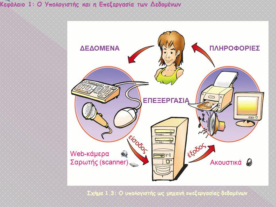 Κεφάλαιο 1: Ο Υπολογιστής και η Επεξεργασία των Δεδομένων Σχήμα 1.3: Ο υπολογιστής ως μηχανή επεξεργασίας δεδομένων Web-κάμερα Σαρωτής (scanner) Ακουσ