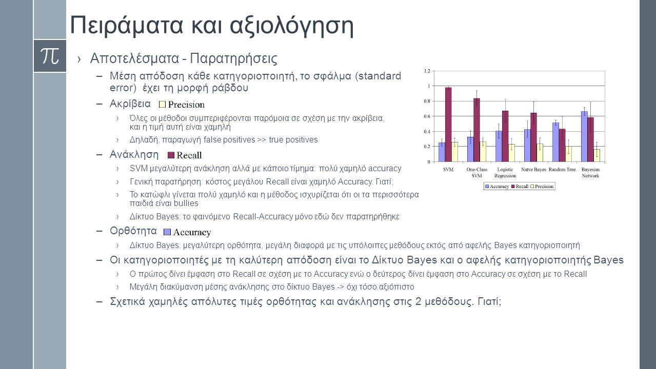 Πειράματα και αξιολόγηση ›Αποτελέσματα - Παρατηρήσεις –Μέση απόδοση κάθε κατηγοριοποιητή, το σφάλμα (standard error) έχει τη μορφή ράβδου –Ακρίβεια ›Όλες οι μέθοδοι συμπεριφέρονται παρόμοια σε σχέση με την ακρίβεια, και η τιμή αυτή είναι χαμηλή ›Δηλαδή, παραγωγή false positives >> true positives –Ανάκληση ›SVM μεγαλύτερη ανάκληση αλλά με κάποιο τίμημα: πολύ χαμηλό accuracy ›Γενική παρατήρηση: κόστος μεγάλου Recall είναι χαμηλό Accuracy.