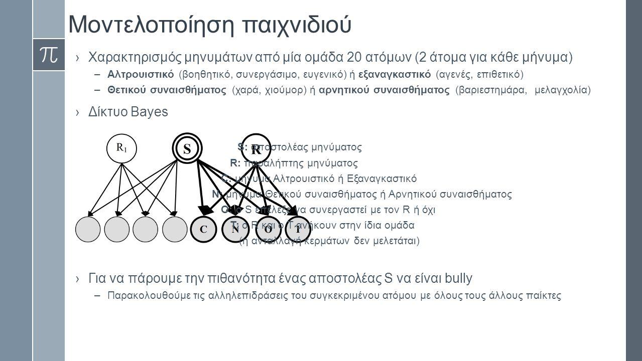Μοντελοποίηση παιχνιδιού ›Χαρακτηρισμός μηνυμάτων από μία ομάδα 20 ατόμων (2 άτομα για κάθε μήνυμα) –Αλτρουιστικό (βοηθητικό, συνεργάσιμο, ευγενικό) ή εξαναγκαστικό (αγενές, επιθετικό) –Θετικού συναισθήματος (χαρά, χιούμορ) ή αρνητικού συναισθήματος (βαριεστημάρα, μελαγχολία) ›Δίκτυο Bayes S: αποστολέας μηνύματος R: παραλήπτης μηνύματος C: μήνυμα Αλτρουιστικό ή Εξαναγκαστικό N: μήνυμα Θετικού συναισθήματος ή Αρνητικού συναισθήματος O: ο S επέλεξε να συνεργαστεί με τον R ή όχι Τ: ο R και ο T ανήκουν στην ίδια ομάδα (η ανταλλαγή κερμάτων δεν μελετάται) ›Για να πάρουμε την πιθανότητα ένας αποστολέας S να είναι bully –Παρακολουθούμε τις αλληλεπιδράσεις του συγκεκριμένου ατόμου με όλους τους άλλους παίκτες