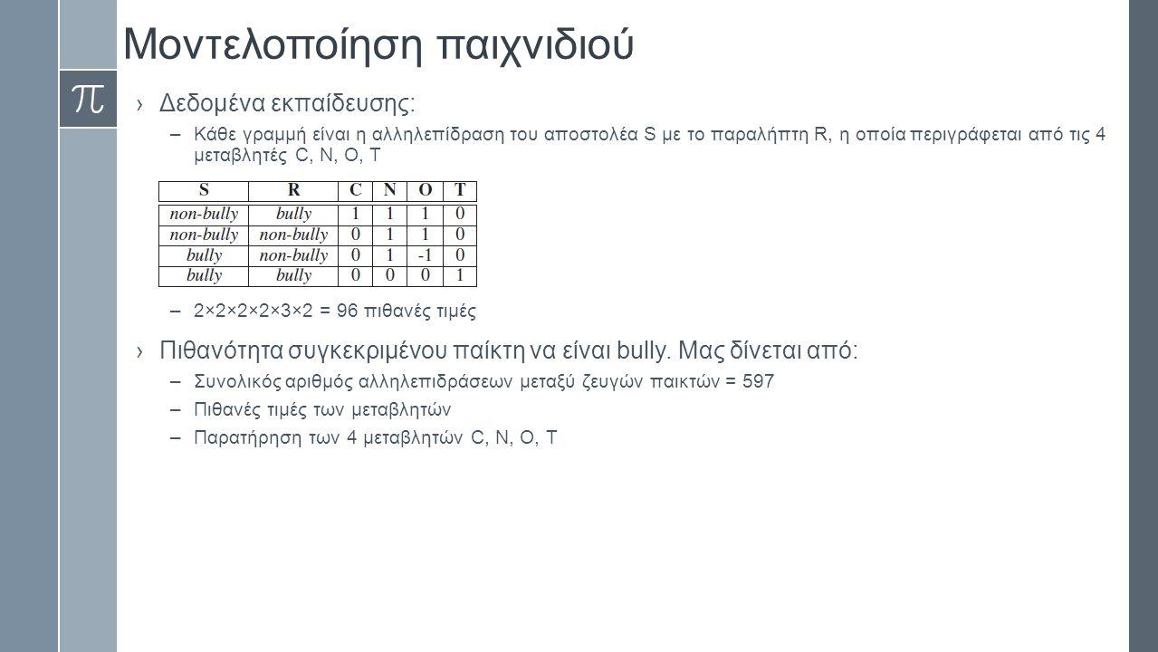 Μοντελοποίηση παιχνιδιού ›Χειρισμός ανισορροπίας των δεδομένων –Σε κάθε τάξη αριθμός bullies >> αριθμός non-bullies –Στο μέσο αριθμό μαθητών = 15 μιας τάξης ο μέσος αριθμός bullies είναι 2 –Πιθανότητα Bully είναι 0.12 και για όλες τις τάξεις η εντροπία του συνόλου δεδομένων είναι 2.474 –Πρόβλημα: οι ταξινομητές που θα χρησιμοποιηθούν έχουν όριο απόφασης (κατώφλι) το οποίο υποθέτει ότι η αρνητική και θετική κλάση είναι ισορροπημένες, δηλαδή P(τυχαίο δείγμα να είναι θετικό) ≈ P(τυχαίο δείγμα να είναι αρνητικό) ≈ 0.5 –Το πιο συχνά παρατηρήσιμο ζεύγος παικτών είναι το ζεύγος (non-bully, non-bully) σε σύγκριση με όλους τους άλλους συνδυασμούς –Κάποιες πιθανές λύσεις: ›Υπερδειγματοληψία της κλάσης που είναι μειονότητα ›Αλλαγή του κατωφλίου απόφασης όποτε αυτό είναι δυνατό  ›Επαναπροσδιορισμός αρνητικής και θετικής κλάσης –Επιλογή αλλαγής ορίου απόφασης (κατωφλίου) λόγω της υποψίας ότι είναι οι bullies είναι αυτοί με τη μεγαλύτερη P(bully) ανεξάρτητα από τη πραγματική απόλυτη τιμή της πιθανότητας