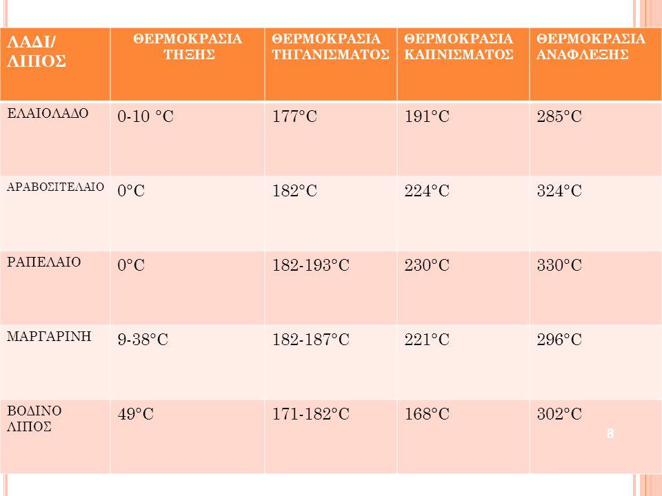 ΛΑΔΙ/ ΛΙΠΟΣ ΘΕΡΜΟΚΡΑΣΙΑ ΤΗΞΗΣ ΘΕΡΜΟΚΡΑΣΙΑ ΤΗΓΑΝΙΣΜΑΤΟΣ ΘΕΡΜΟΚΡΑΣΙΑ ΚΑΠΝΙΣΜΑΤΟΣ ΘΕΡΜΟΚΡΑΣΙΑ ΑΝΑΦΛΕΞΗΣ ΕΛΑΙΟΛΑΔΟ 0-10 °C177°C191°C285°C ΑΡΑΒΟΣΙΤΕΛΑΙΟ 0°