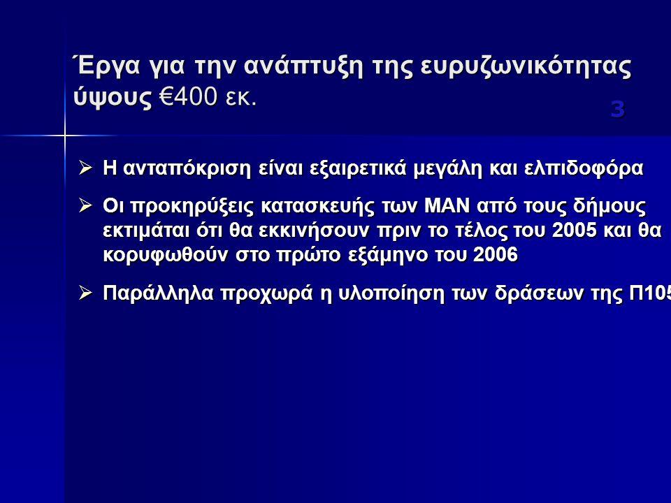 Έργα για την ανάπτυξη της ευρυζωνικότητας ύψους €400 εκ. 3  H ανταπόκριση είναι εξαιρετικά μεγάλη και ελπιδοφόρα  Οι προκηρύξεις κατασκευής των ΜΑΝ