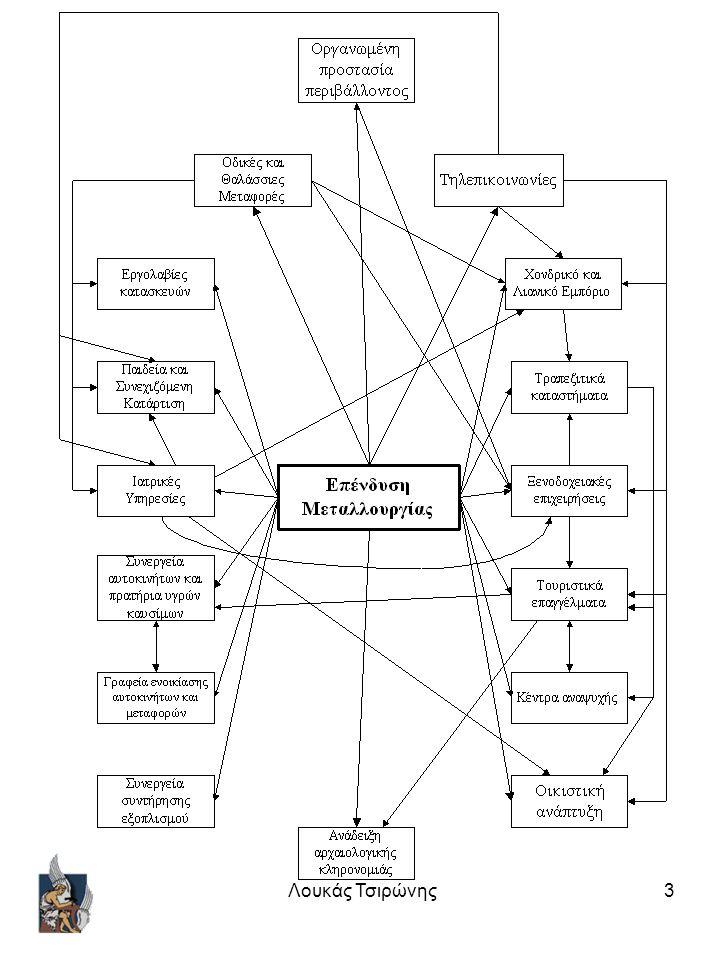 4 Χαρακτήρας της Διοίκησης Η διοίκηση συνδυάζει Επιστήμη και Τέχνη.