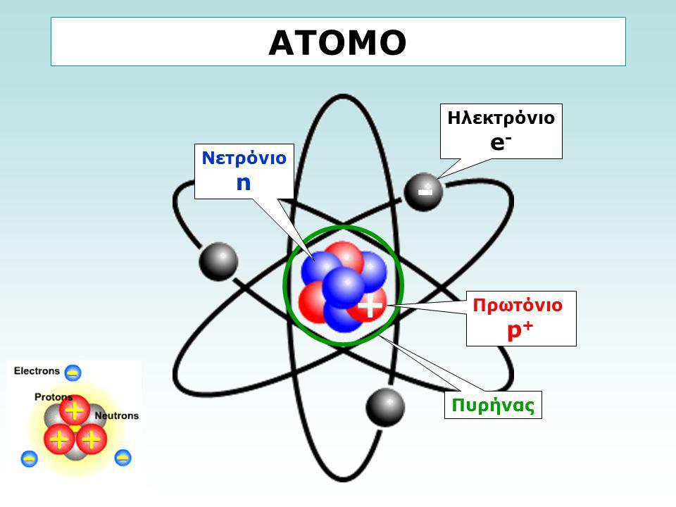 Ηλεκτρόνιο e - + - Πρωτόνιο p + Νετρόνιο n Πυρήνας