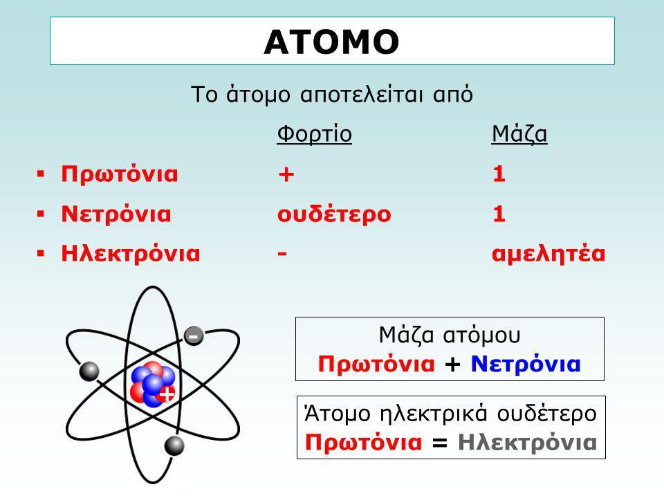 ΑΤΟΜΟ Το άτομο αποτελείται από ΦορτίοΜάζα  Πρωτόνια +1  Νετρόνια ουδέτερο1  Ηλεκτρόνια -αμελητέα Μάζα ατόμου Πρωτόνια + Νετρόνια + - Άτομο ηλεκτρικ