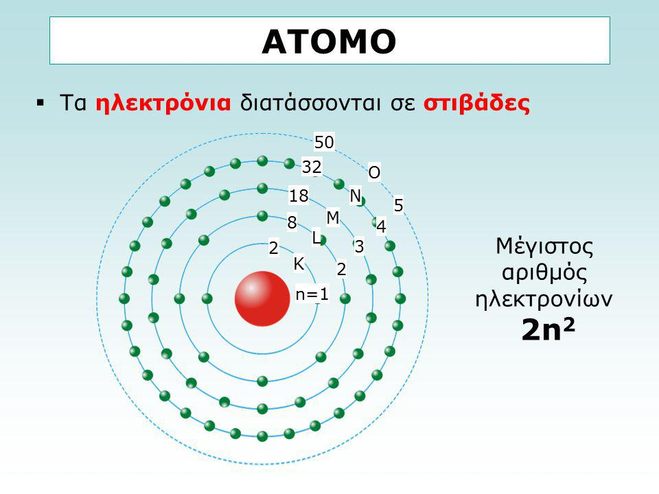 ΑΤΟΜΟ  Τα ηλεκτρόνια διατάσσονται σε στιβάδες Μέγιστος αριθμός ηλεκτρονίων 2n 2 K L M N O n=1 2 3 4 5 2 8 18 32 50