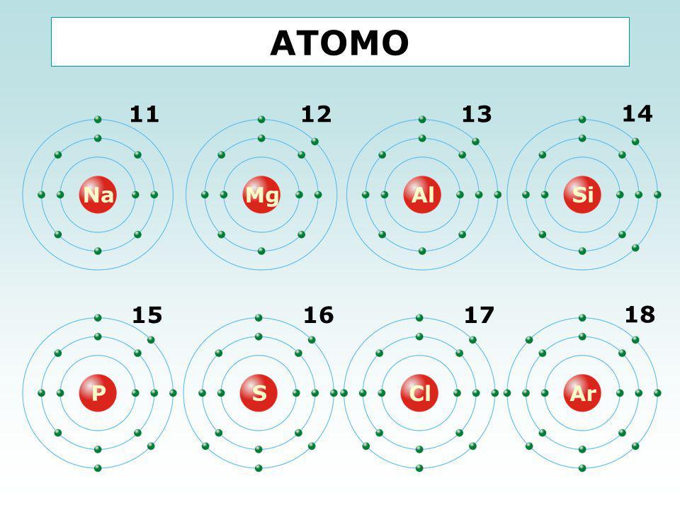 ΑΤΟΜΟ  Όταν η εξωτερική στιβάδα είναι συμπληρωμένη το στοιχείο έχει σταθερή ηλεκτρονική διαμόρφωση Ευγενή αέρια