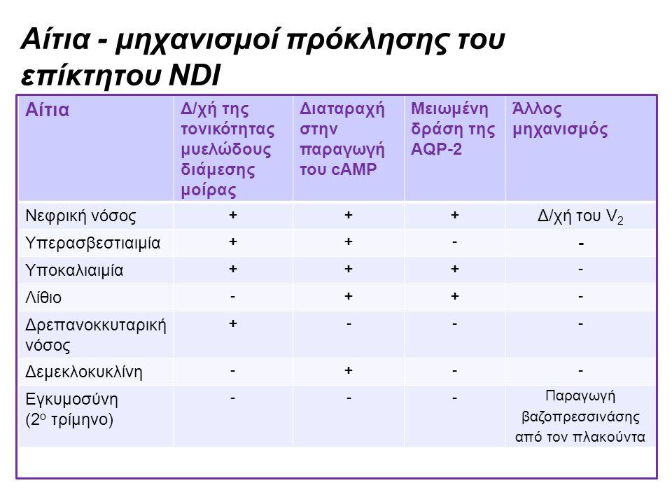 Αίτια - μηχανισμοί πρόκλησης του επίκτητου NDI Αίτια Δ/χή της τονικότητας μυελώδους διάμεσης μοίρας Διαταραχή στην παραγωγή του cAMP Μειωμένη δράση τη