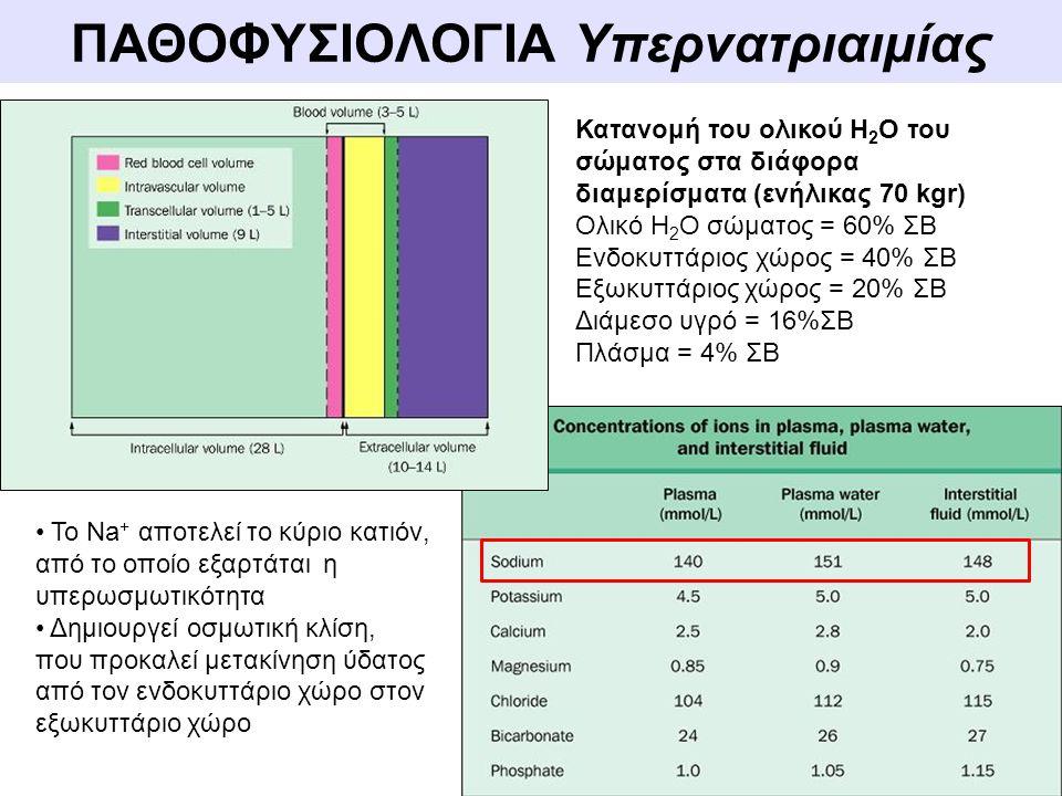 Παθοφυσιολογία Υπερνατριαιμίας ΩΣΜΩΤΙΚΟΤΗΤΑ ΠΛΑΣΜΑΤΟΣ oΗ ωσμωτικότητα διαλύματος καθορίζεται από τον αριθμό των διαλυτών ουσιών ανά Kg ύδατος oΤα βασικά εξωκυττάρια ωσμώλια είναι: Νa +, γλυκόζη και ουρία Posm~ 2 x plasma [Na + ] + Ουρία / 6 + Γλυκόζη / 18 φ.τ.: 280-290 mOsm/kg Posm= ωσμωτικότητα πλάσματος Φυσιολογικά, η ωσμωτική πίεση του ορού παρουσιάζει μικρές μεταβολές της τάξης του 1-2%, παρά τις μεγάλες διακυμάνσεις στην πρόσληψη διαλυτών ουσιών και Η 2 Ο