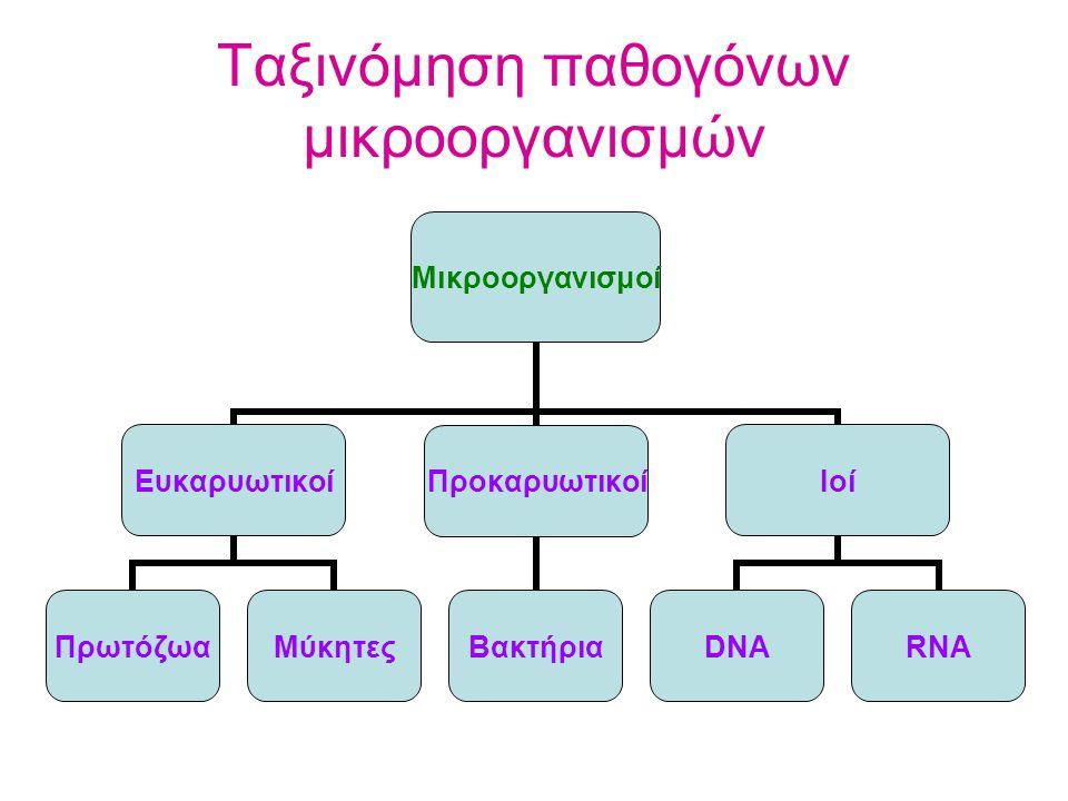 Ταξινόμηση παθογόνων μικροοργανισμών Μικροοργανισμοί Ευκαρυωτικοί ΠρωτόζωαΜύκητες Προκαρυωτικοί Βακτήρια Ιοί DNARNA