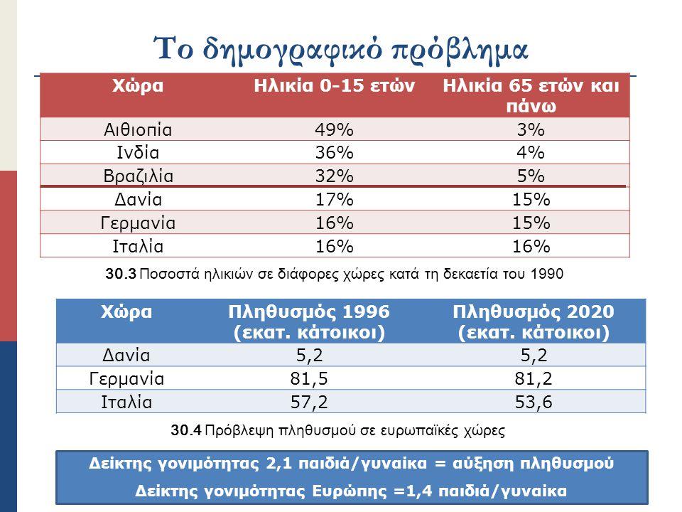Το δημογραφικό πρόβλημα ΧώραΗλικία 0-15 ετώνΗλικία 65 ετών και πάνω Αιθιοπία49%3% Ινδία36%4% Βραζιλία32%5% Δανία17%15% Γερμανία16%15% Ιταλία16% ΧώραΠλ