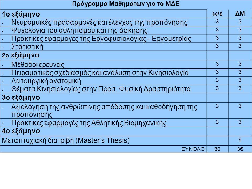 Πρόγραμμα Μαθημάτων για το ΜΔΕ 1ο εξάμηνο ω/εΔΜ Νευρομυϊκές προσαρμογές και έλεγχος της προπόνησης 33 Ψυχολογία του αθλητισμού και της άσκησης 33 Πρακ