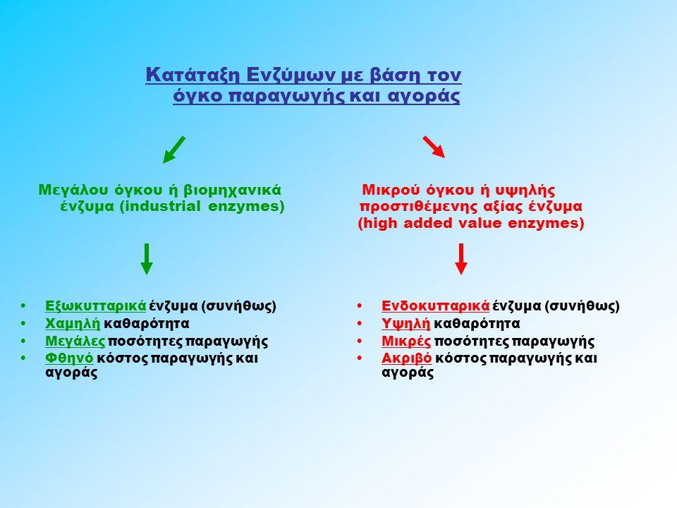Κατάταξη Ενζύμων με βάση τον όγκο παραγωγής και αγοράς Μεγάλου όγκου ή βιομηχανικά ένζυμα (industrial enzymes) Μικρού όγκου ή υψηλής προστιθέμενης αξί