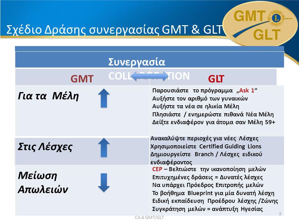 """Σχέδιο Δράσης συνεργασίας GMT & GLT 129 Συνεργασία COLLABORATION GMTGLTGLT Για τα Mέλη Παρουσιάστε το πρόγραμμα """"Ask 1 Αυξήστε τον αριθμό των γυναικών Αυξήστε τα νέα σε ηλικία Μέλη Πλησιάστε / ενημερώστε πιθανά Νέα Μέλη Δείξτε ενδιαφέρον για άτομα σαν Μέλη 59+ Στις Λέσχες Ανακαλύψτε περιοχές για νέες Λέσχες Χρησιμοποιείστε Certified Guiding Lions Δημιουργείστε Branch / Λέσχες ειδικού ενδιαφέροντος Μείωση Απωλειών CEP – Βελτιώστε την ικανοποίηση μελών Επιτυχημένες δράσεις = Δυνατές λέσχες Να υπάρχει Πρόεδρος Επιτροπής μελών Το βοήθημα Blueprint για μία δυνατή λέσχη Ειδική εκπαίδευση Προέδρου λέσχης /Ζώνης Συγκράτηση μελών = ανάπτυξη Ηγεσίας 3 CA 4 GMT/GLT"""