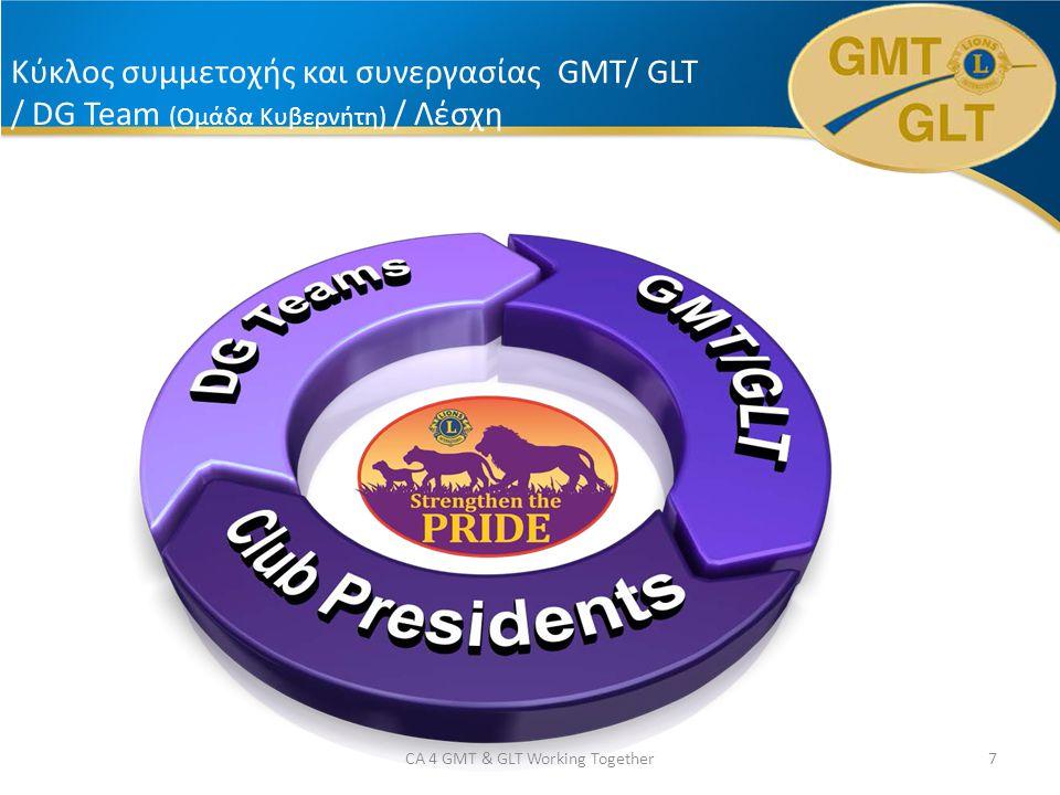 Κύκλος συμμετοχής και συνεργασίας GMT/ GLT / DG Team (Ομάδα Κυβερνήτη) / Λέσχη 7CA 4 GMT & GLT Working Together