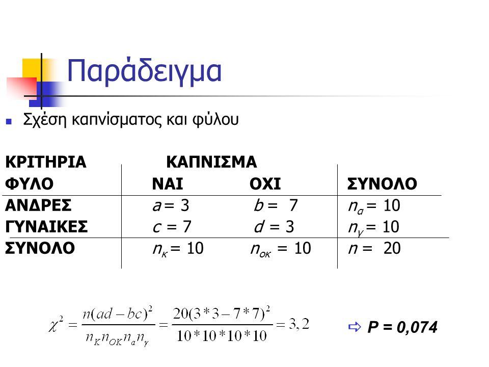 Παράδειγμα Σχέση καπνίσματος και φύλου ΚΡΙΤΗΡΙΑ ΚΑΠΝΙΣΜΑ ΦΥΛΟNAIOXIΣΥΝΟΛΟ ΑΝΔΡΕΣa = 3 b = 7 n α = 10 ΓΥΝΑΙΚΕΣc = 7 d = 3 n γ = 10 ΣΥΝΟΛΟn κ = 10n οκ = 10n = 20  P = 0,074