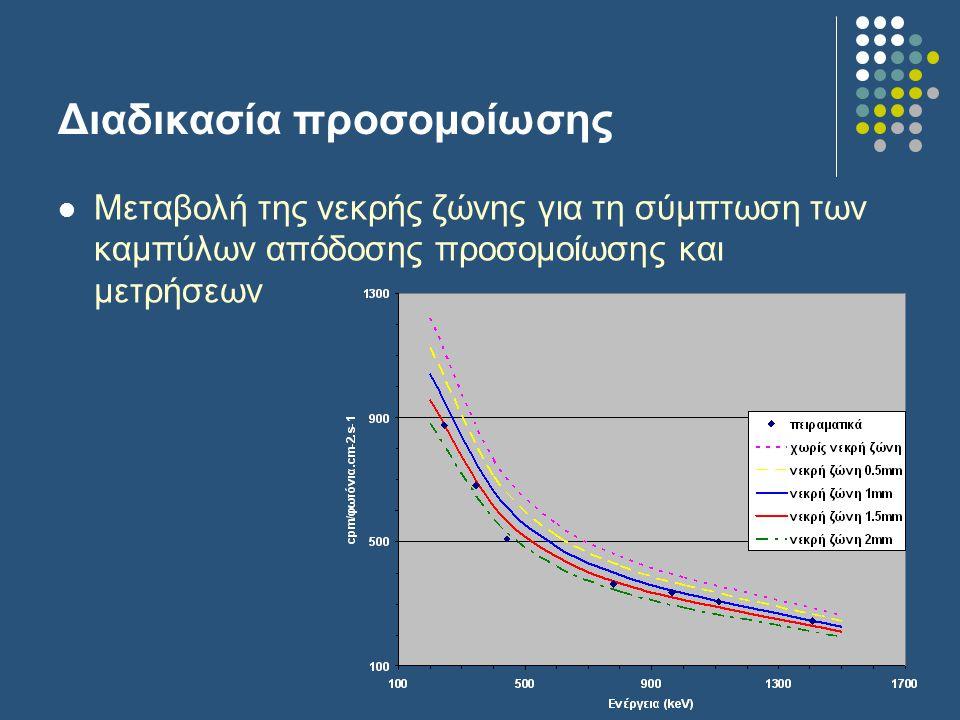 Διαδικασία προσομοίωσης Μεταβολή της νεκρής ζώνης για τη σύμπτωση των καμπύλων απόδοσης προσομοίωσης και μετρήσεων