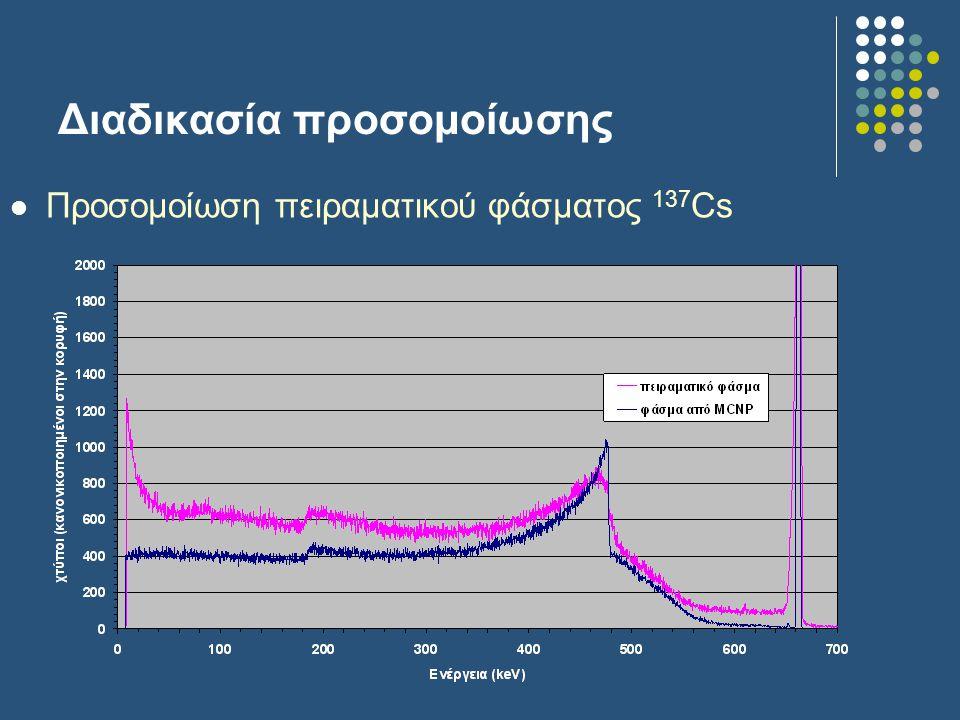 Διαδικασία προσομοίωσης Προσομοίωση πειραματικού φάσματος 137 Cs