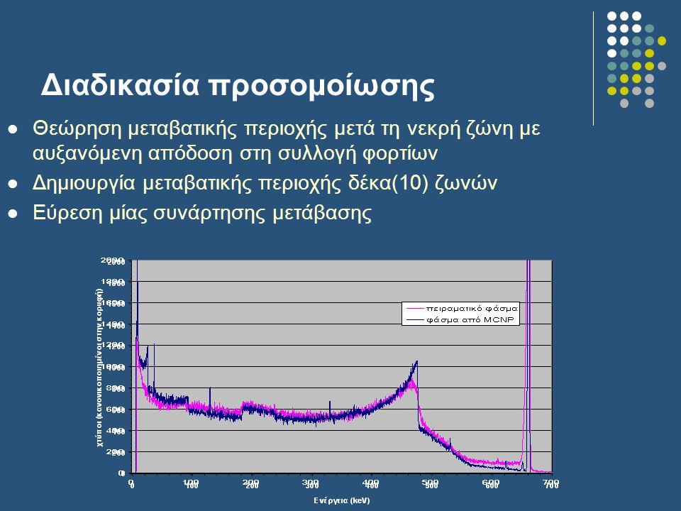 Θεώρηση μεταβατικής περιοχής μετά τη νεκρή ζώνη με αυξανόμενη απόδοση στη συλλογή φορτίων Δημιουργία μεταβατικής περιοχής δέκα(10) ζωνών Εύρεση μίας συνάρτησης μετάβασης Διαδικασία προσομοίωσης