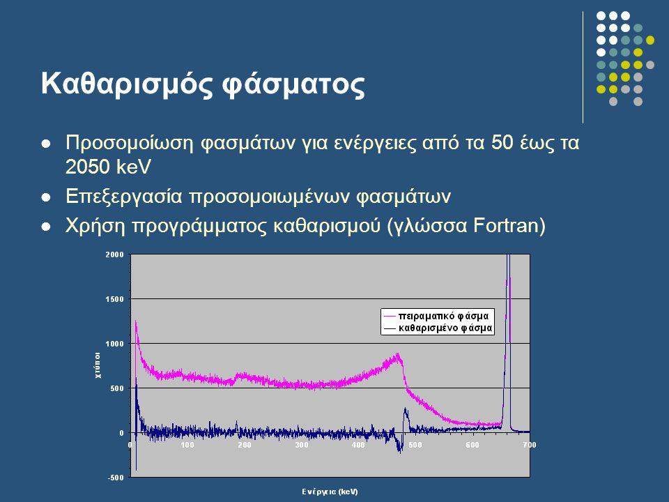 Καθαρισμός φάσματος Προσομοίωση φασμάτων για ενέργειες από τα 50 έως τα 2050 keV Επεξεργασία προσομοιωμένων φασμάτων Χρήση προγράμματος καθαρισμού (γλώσσα Fortran)