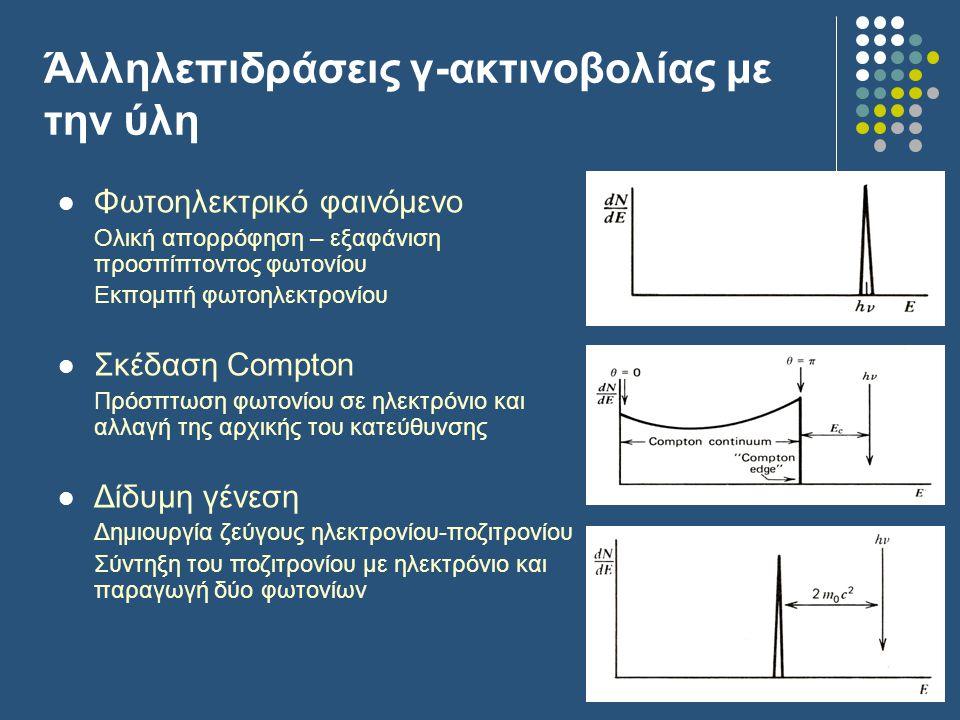 Άλληλεπιδράσεις γ-ακτινοβολίας με την ύλη Φωτοηλεκτρικό φαινόμενο Ολική απορρόφηση – εξαφάνιση προσπίπτοντος φωτονίου Εκπομπή φωτοηλεκτρονίου Σκέδαση Compton Πρόσπτωση φωτονίου σε ηλεκτρόνιο και αλλαγή της αρχικής του κατεύθυνσης Δίδυμη γένεση Δημιουργία ζεύγους ηλεκτρονίου-ποζιτρονίου Σύντηξη του ποζιτρονίου με ηλεκτρόνιο και παραγωγή δύο φωτονίων