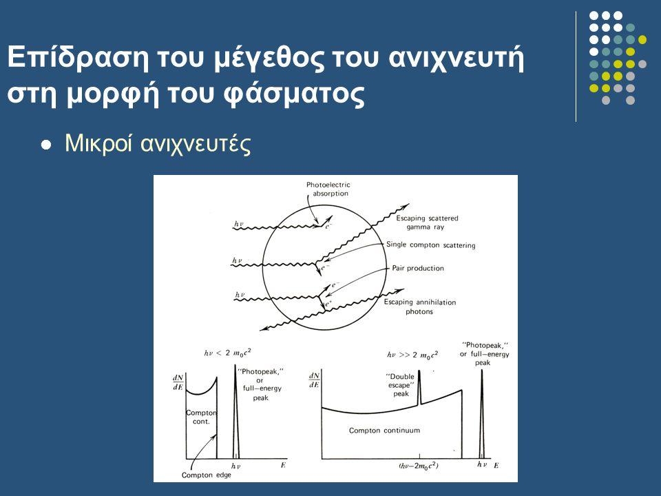 Επίδραση του μέγεθος του ανιχνευτή στη μορφή του φάσματος Μικροί ανιχνευτές