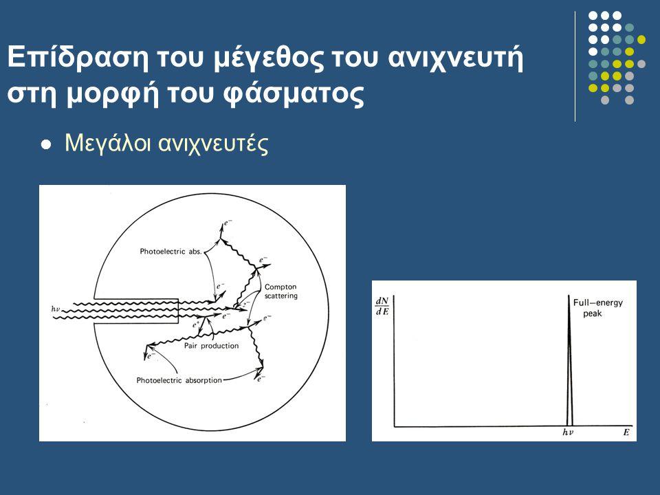 Επίδραση του μέγεθος του ανιχνευτή στη μορφή του φάσματος Μεγάλοι ανιχνευτές