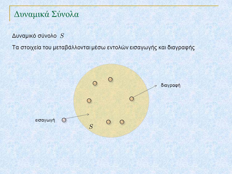 Πλήρης Διασπορά k2k2 T 0 m-1 k1k1 k3k3 k4k4 K k1k1 k3k3 k4k4 k5k5 k2k2 k5k5 Ιδέα: Διασπορά δύο επιπέδων με χρήση καθολικής διασποράς ανά επίπεδο 1 ο επίπεδο 2 ο επίπεδο : δευτερογενής πίνακας διασποράς για κάθε T[i] Όταν το σύνολο των κλειδιών είναι στατικό μπορούμε να πετύχουμε άριστη επίδοση : χρόνο χειρότερης περίπτωσης ανά πράξη