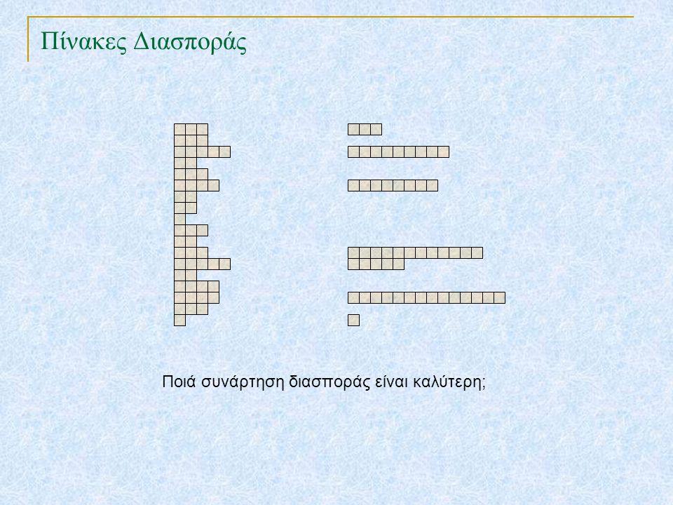 Πίνακες Διασποράς TexPoint fonts used in EMF. Read the TexPoint manual before you delete this box.: AA A AA A A Ποιά συνάρτηση διασποράς είναι καλύτερ