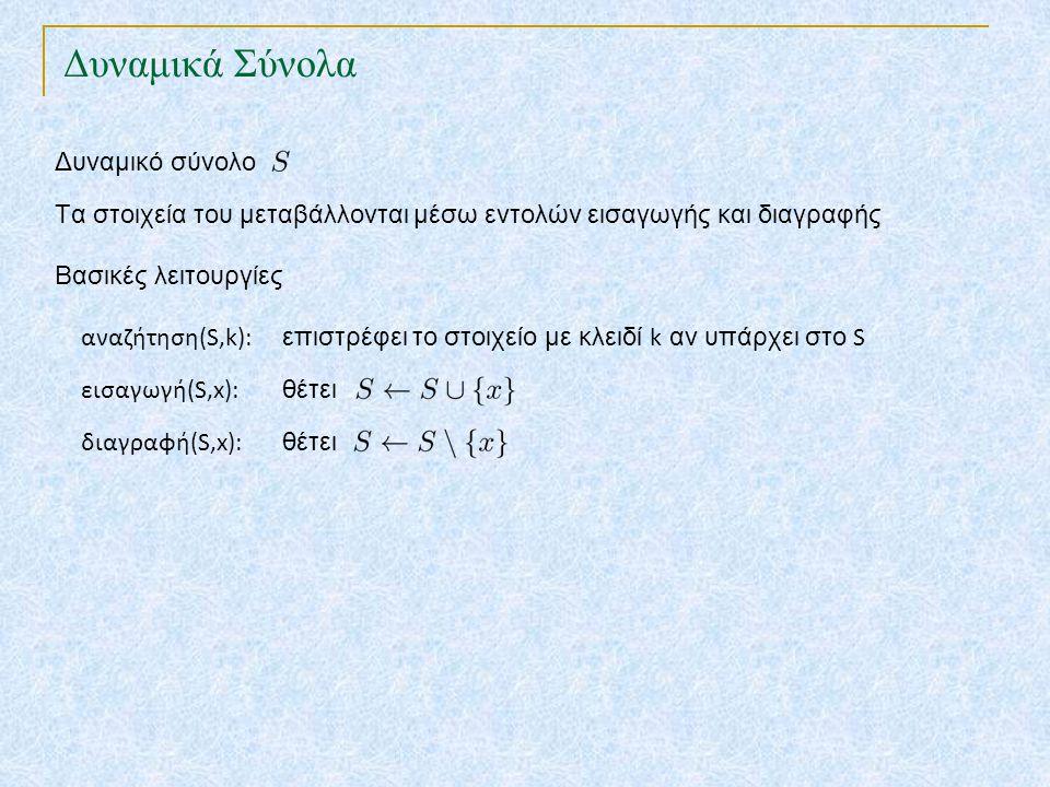 Πλήρης Διασπορά Στο 2 ο επίπεδο αποφεύγουμε τις συμπτώσεις k2k2 T 0 m-1 k1k1 k3k3 k4k4 K k1k1 k3k3 k4k4 k5k5 k2k2 k5k5 Ιδέα: Διασπορά δύο επιπέδων με χρήση καθολικής διασποράς ανά επίπεδο 1 ο επίπεδο 2 ο επίπεδο : δευτερογενής πίνακας διασποράς για κάθε T[i] Όταν το σύνολο των κλειδιών είναι στατικό μπορούμε να πετύχουμε άριστη επίδοση : χρόνο χειρότερης περίπτωσης ανά πράξη
