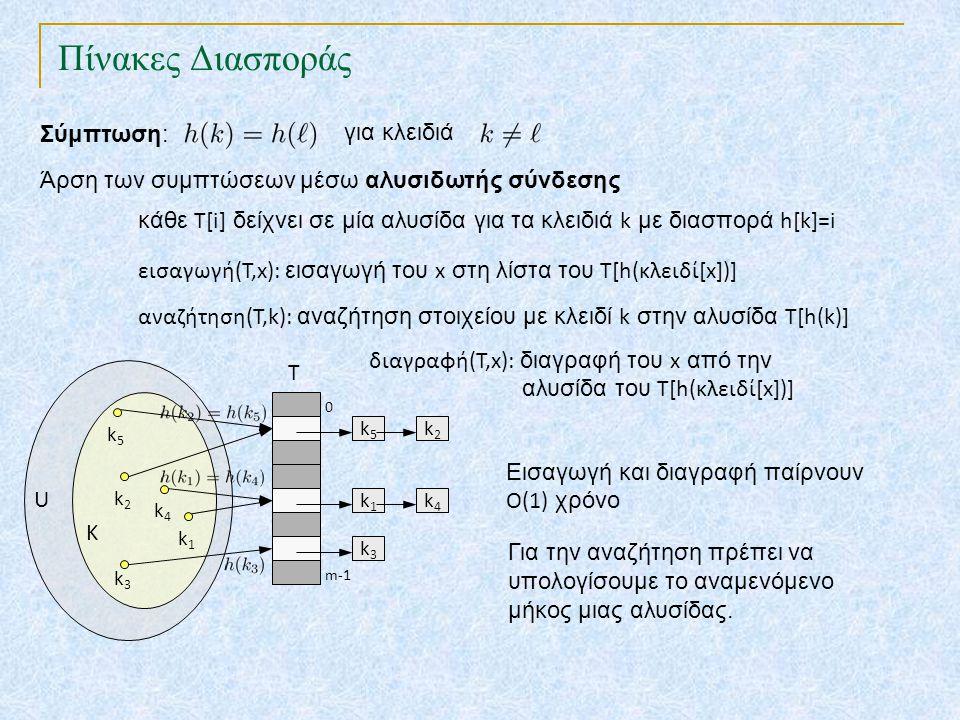 Πίνακες Διασποράς TexPoint fonts used in EMF. Read the TexPoint manual before you delete this box.: AA A AA A A Σύμπτωση: για κλειδιά Εισαγωγή και δια