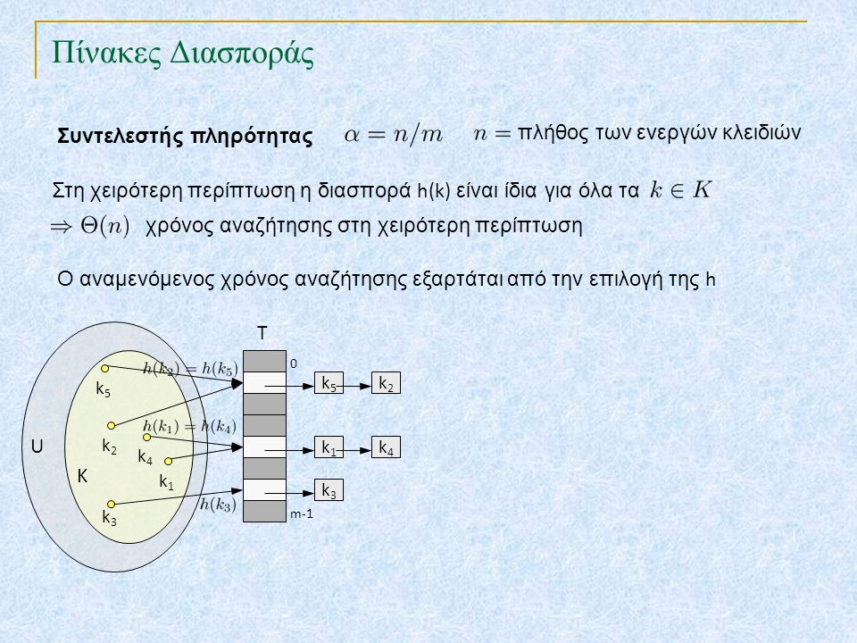 Πίνακες Διασποράς TexPoint fonts used in EMF. Read the TexPoint manual before you delete this box.: AA A AA A A Συντελεστής πληρότητας Στη χειρότερη π