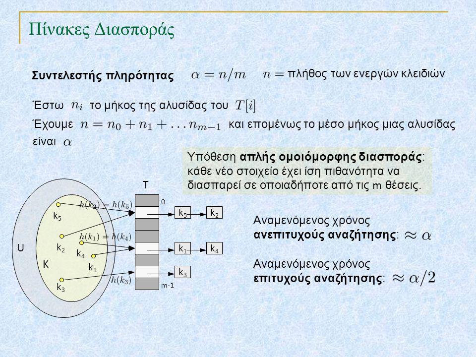 Πίνακες Διασποράς TexPoint fonts used in EMF. Read the TexPoint manual before you delete this box.: AA A AA A A Συντελεστής πληρότητας πλήθος των ενερ