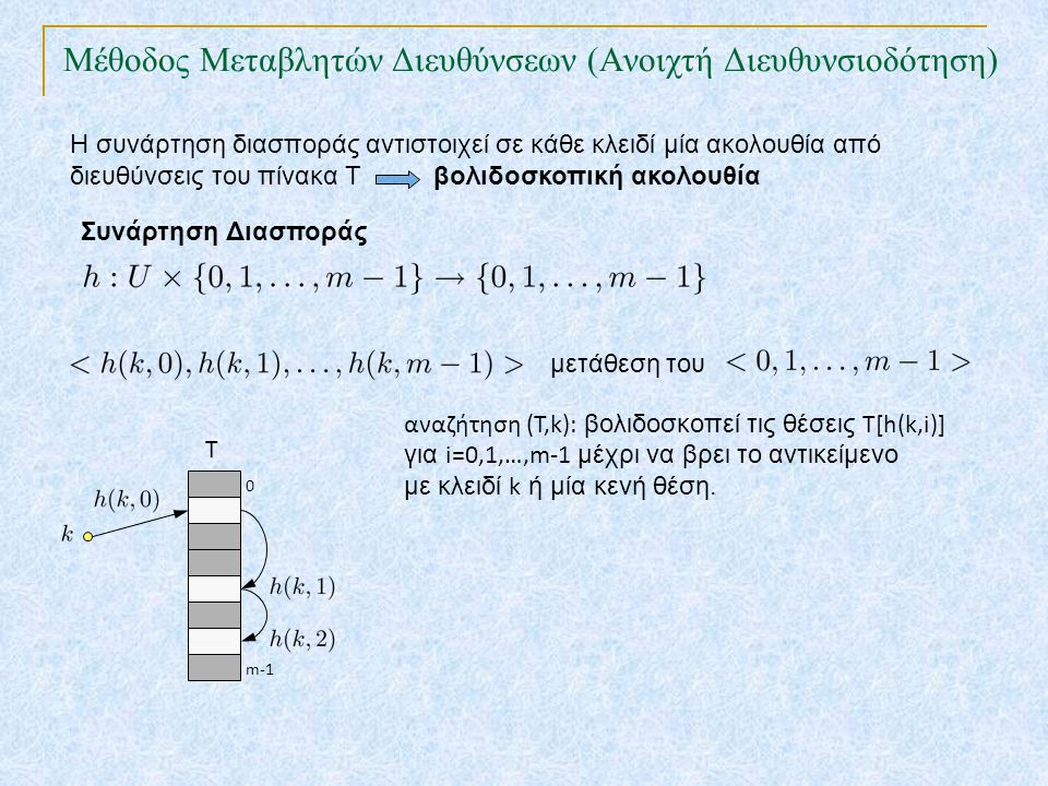 Η συνάρτηση διασποράς αντιστοιχεί σε κάθε κλειδί μία ακολουθία από διευθύνσεις του πίνακα Τ βολιδοσκοπική ακολουθία Συνάρτηση Διασποράς μετάθεση του T 0 m-1 αναζήτηση (Τ,k): βολιδοσκοπεί τις θέσεις T[h(k,i)] για i=0,1,…,m-1 μέχρι να βρει το αντικείμενο με κλειδί k ή μία κενή θέση.