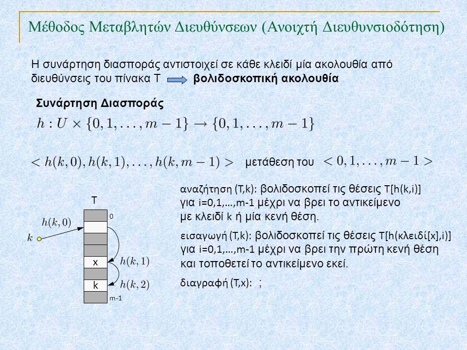Η συνάρτηση διασποράς αντιστοιχεί σε κάθε κλειδί μία ακολουθία από διευθύνσεις του πίνακα Τ βολιδοσκοπική ακολουθία Συνάρτηση Διασποράς μετάθεση του x