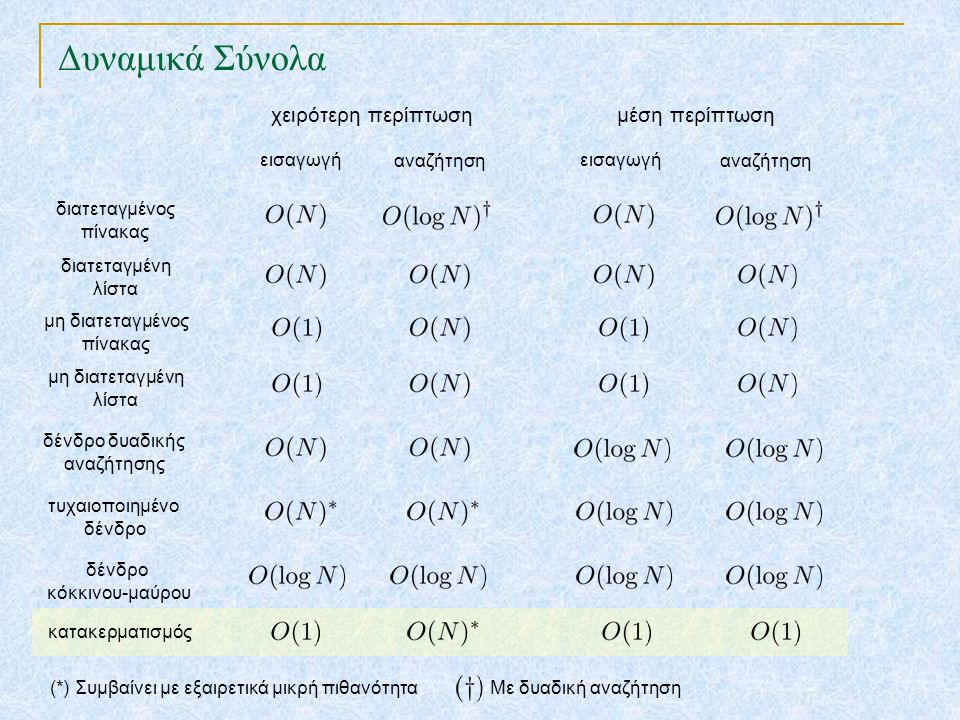 Δυναμικά Σύνολα TexPoint fonts used in EMF. Read the TexPoint manual before you delete this box.: AA A A A εισαγωγή αναζήτηση διατεταγμένος πίνακας δι