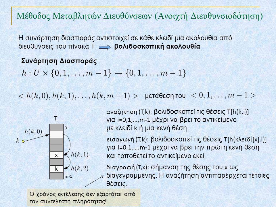 Η συνάρτηση διασποράς αντιστοιχεί σε κάθε κλειδί μία ακολουθία από διευθύνσεις του πίνακα Τ βολιδοσκοπική ακολουθία Συνάρτηση Διασποράς μετάθεση του x k T 0 m-1 διαγραφή (Τ,x): σήμανση της θέσης του x ως διαγεγραμμένης.