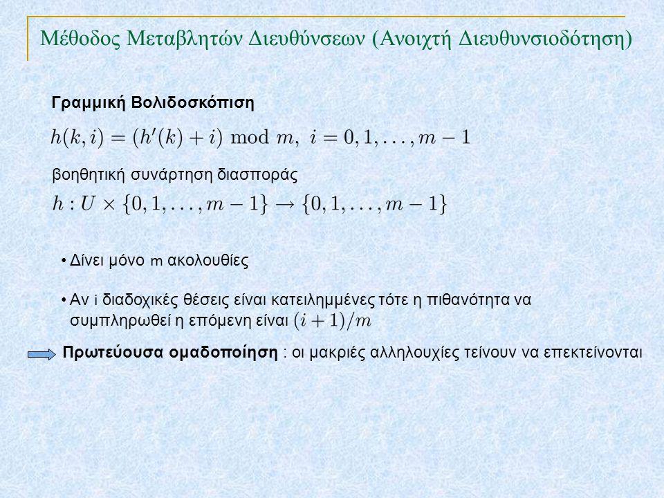 Γραμμική Βολιδοσκόπιση βοηθητική συνάρτηση διασποράς Δίνει μόνο m ακολουθίες Αν i διαδοχικές θέσεις είναι κατειλημμένες τότε η πιθανότητα να συμπληρωθ